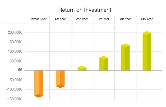 retorno_invest