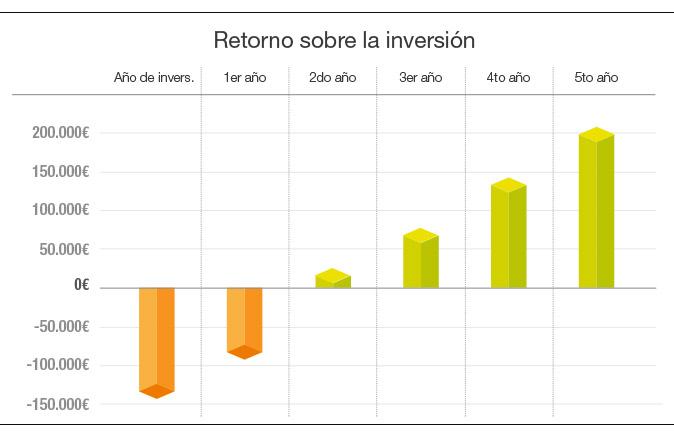 retorno_invest_ES