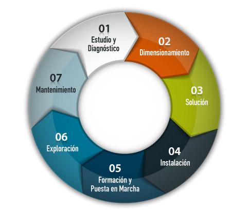 energia-projecto-e-instalacao_ES